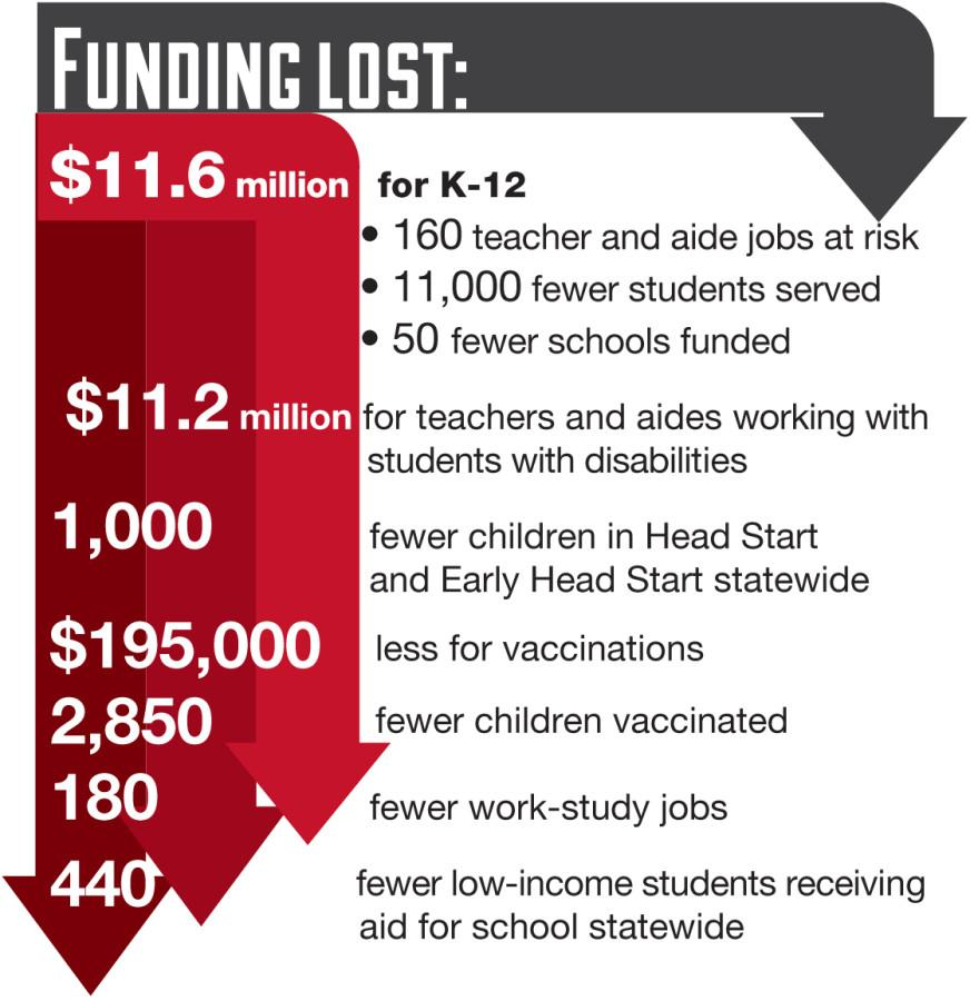 Sequester cuts may shrink student resources
