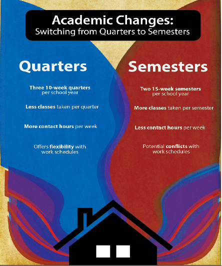 Majority of students and faculty who responded to survey oppose switch to semesters