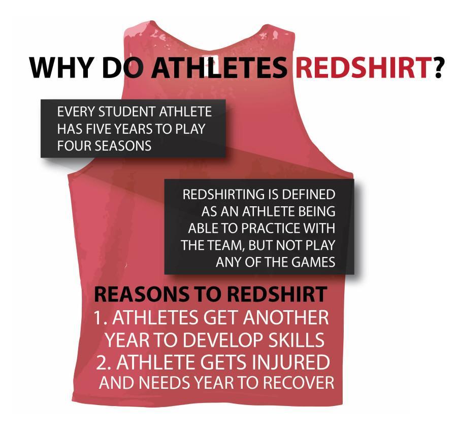 Redshirting+helps+athletes+grow+on+team