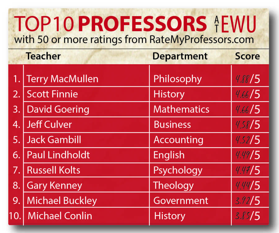 rate professors online