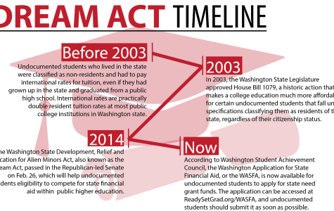 Dream Act offers answers for undocumented students
