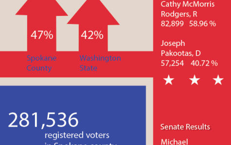 Low turnout for Spokane County in midterm elections