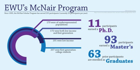 Postbaccalaureate program at Eastern helps underrepresented students gain traction with educational help, financial assistance