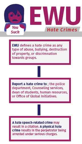 How EWU handles hate crimes