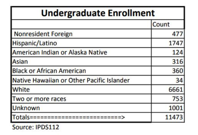 Enrollment+data+courtesy+of+Eastern+Washington+University+%7C+Graphic+created+by+Erica+Halbert
