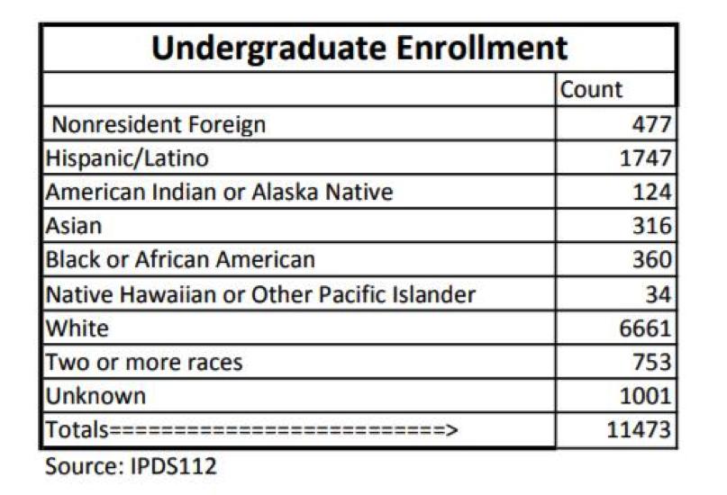 Enrollment data courtesy of Eastern Washington University | Graphic created by Erica Halbert