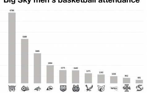 Analyzing Big Sky men's basketball fans