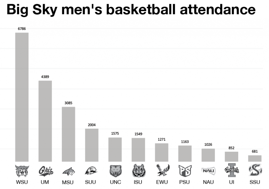 Attendance+numbers+are+averages+of+conference+games+during+the+2018-19+season%2C+through+Feb.+17.+EWU+ranked+seventh+out+of+11+Big+Sky+men%27s+basketball+attendance+so+far+this+year.