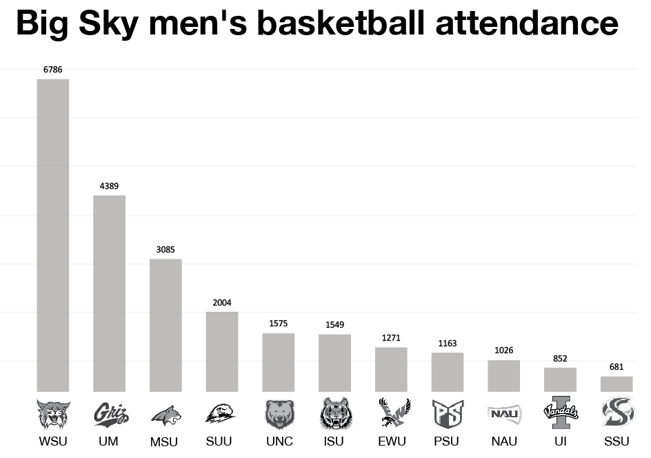 Attendance numbers are averages of conference games during the 2018-19 season, through Feb. 17. EWU ranked seventh out of 11 Big Sky men's basketball attendance so far this year.