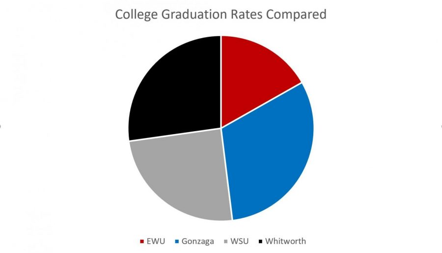 college grad rates 2021